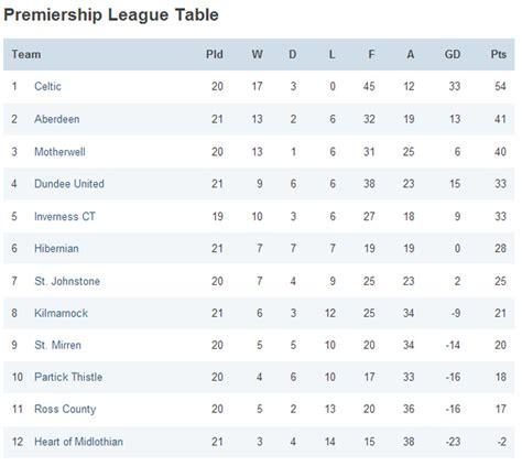 Scottish Premiership Table by A Que Hora Rangers St Johnstone En Vivo