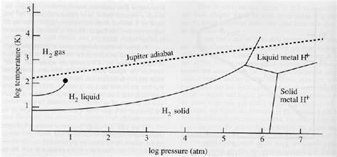 metallic hydrogen phase diagram lecture 27