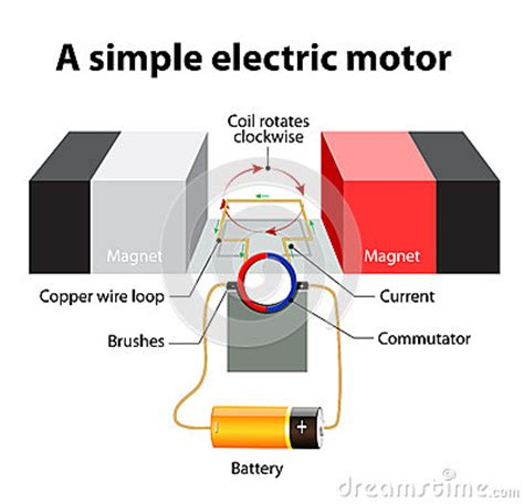 parts of simple electric motor simple electric motor vector diagram stock vector image