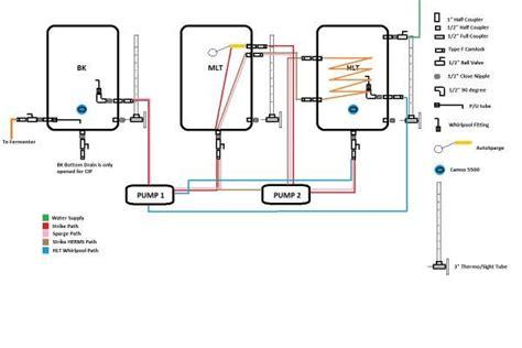 home brewing setup diagram all grain equipment diagram home brew