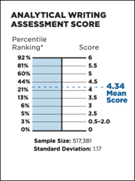 Mba Teste Percentile by Does A Gmat Score Of 750 Increase Your Chances Of