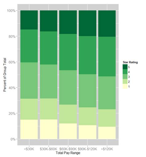 salary glass door does money buy happiness the link between salary and