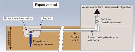 Installation Prise De Terre 1747 by Comment Installer Une Prise De Terre