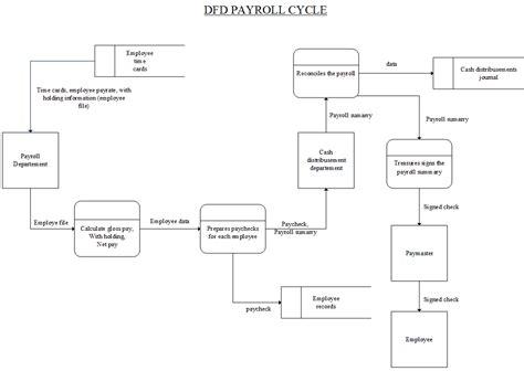 data flow diagram revenue cycle sle data flow diagram revenue cycle cheapsalecode