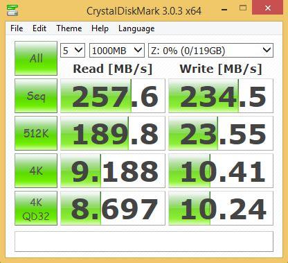 storage benchmarks sandisk extreme pro usb 3.0 flash