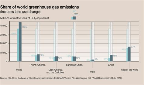 share  world greenhouse gas emissions includes land