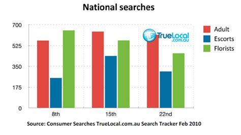 True Search News S Day For Business