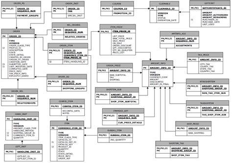 cara membuat erd dengan rational rose erd diagram in excel gallery how to guide and refrence
