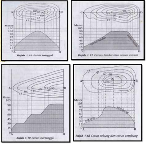 Geo Bentuk 4 tingkatan 3 kemahiran geografi bab 1 kedudukan