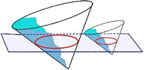 volume of a conic section carolina bays assessment of an impact hypothesis