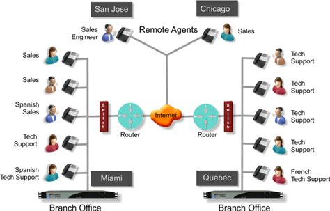 call center diagram call center insures callers experience the best in