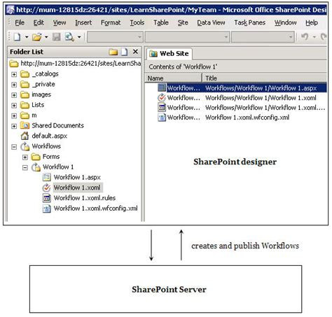 sharepoint workflow steps 8 steps to create workflows using sharepoint designer