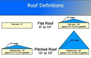 Flat Roof Angle A Guide To Roof Construction Part 1 Great Home