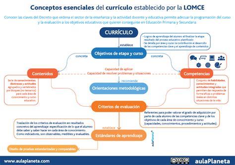 Diseño Curricular Dominicano Y Sus Caracteristicas Conceptos Esenciales Curr 237 Culo Establecido Por La Lomce Aulaplaneta