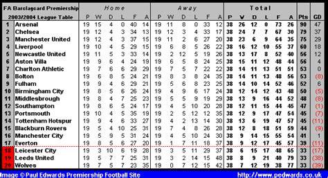 Epl Table 2004 | opiniones de premier league 2003 04