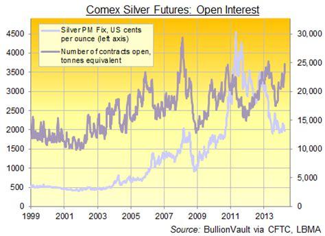 silver price futures websitereports451.web.fc2.com