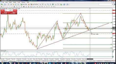 swing trading technical analysis forex day trading strategy which works less risk high return