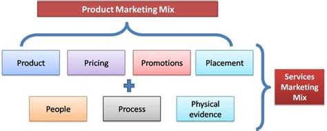toyota product and services difference between product marketing mix and service