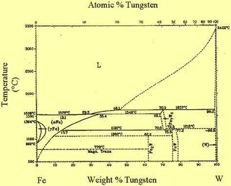 tungsten phase diagram tungsten in steels ispatguru