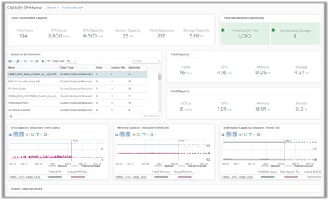 Vrealize Report Templates Manage Capacity And Utilization With Vrealize Operations 6