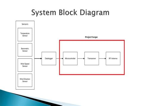 draw a block diagram of a computer system how to create work diagram in powerpoint computer diagrams