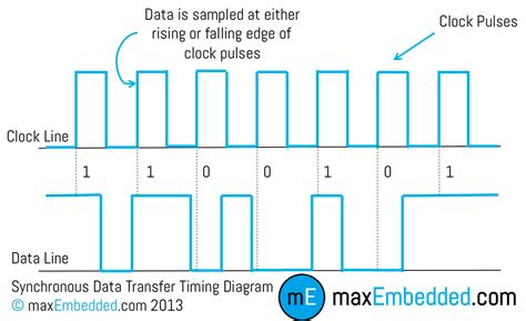 data transfer diagram serial communication introduction 187 maxembedded