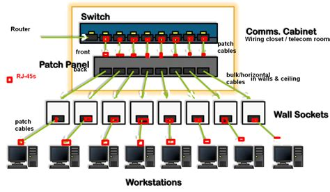 patch panel wiring diagram gigabit 6 port nic