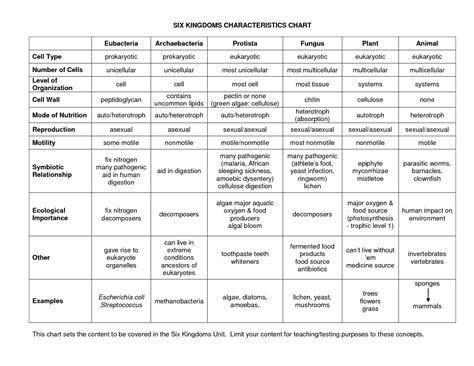 Kingdom Classification Worksheet by Worksheet 6 Kingdoms Worksheet Caytailoc Free Printables