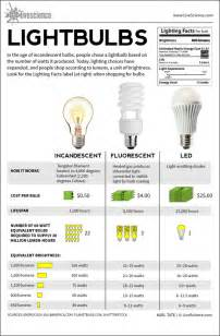 led light bulbs types lightbulbs incandescent fluorescent led infographic