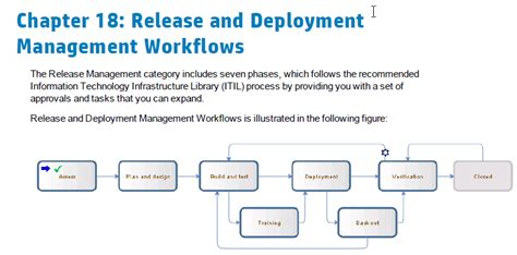 release workflow change about release and deployment management fro