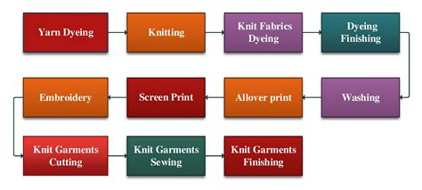 list  machinery  knit composite dyeing  garments factory ordnur textile  finance