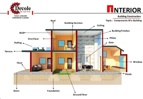 interior design construction neha assudani b sc interior design building construction