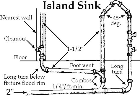 how to vent island sink google search master bath revent or loop vent my kitchen island