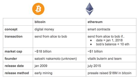 ethereum your guide to understanding ethereum blockchain and cryptocurrency volume 1 books a beginner s guide to ethereum the coinbase