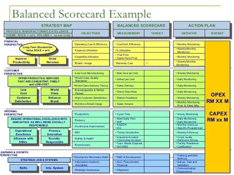 Balanced Scorecard Exle Strategy Map Balanced Scorecard Measurement Process Manufacturing Brand Strategy Scorecard Template