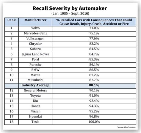 Toyota Recall List Best And Worst Of Automaker Recall Rates Industry
