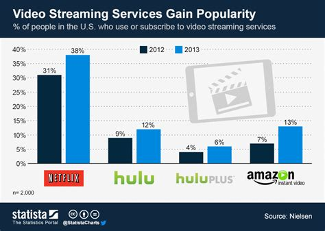 format video streaming chart video streaming services gain popularity statista