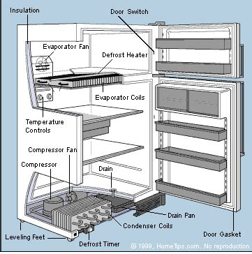how refrigeration works diagram how a refrigerator works
