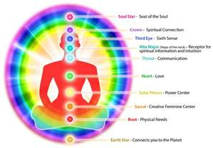 colors of auras do chakras and auras work together aura