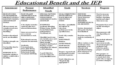 common iep and special education common special education