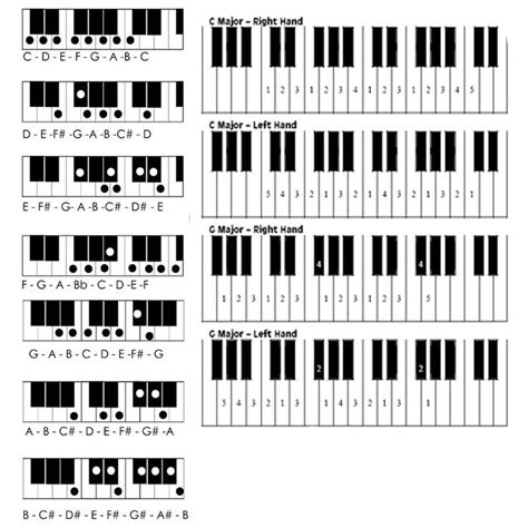 keyboard tutorial beginners piano for beginners tutorials and guides burning bushes