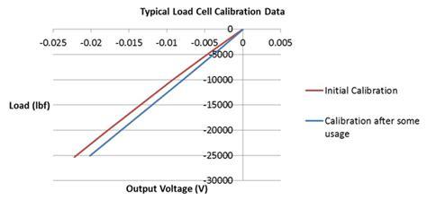 shunt resistor load cell wheatstone bridge calibration scale adjustments based on precision resistor shunt measurements