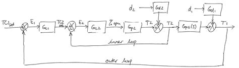 cascade block diagram cascade loop block diagram wiring diagram