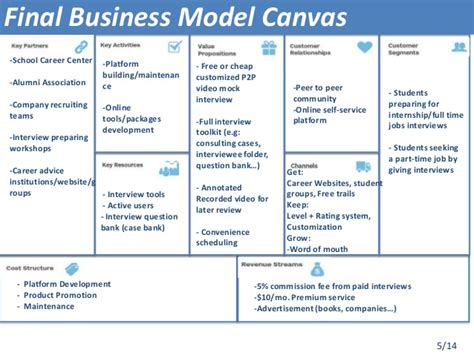 Mba Business Canvas by Llp Team17 Presentation