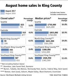 King County Property Records By Address King County Home Prices Surge 18 Percent Most On Record
