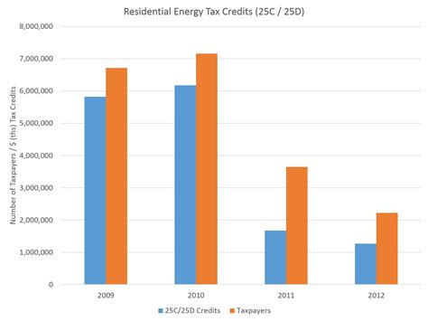 section 25d tax credit residential energy tax credit use eye on housing