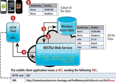 tutorial restful web services c how to write a rest webservice in c stonewall services