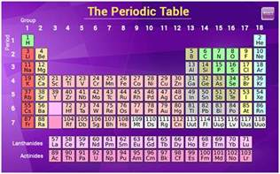 periodic table of elements names symbols chemistry