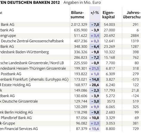 deutsche bank bilanzsumme bilanzsumme das sind die finanzst 228 rksten banken in