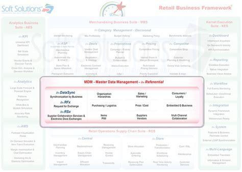 design management material oberfl 228 chen beratung von soft solutions our solutions master data management